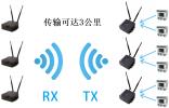 高清视频无线传输系统